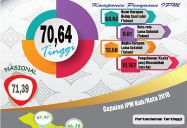 Terus Mengalami Peningkatan, IPM Provinsi Bengkulu Lampaui…