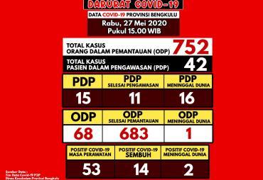 Update Kasus Covid-19 di Bengkulu, Pasien Sembuh Bertambah…