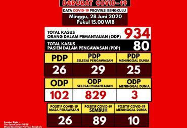 Update info Covid-19 Bengkulu, PDP Bertambah 2 Orang