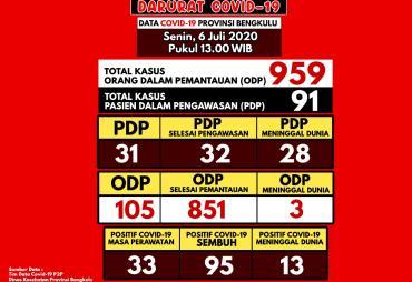 Update Covid-19 Bengkulu, Nihil Kasus Konfirmasi