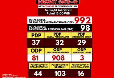 Update Covid-19 Bengkulu, Angka Kesembuhan Terus Bertambah